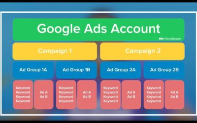 6 benefits of creating multiple ad groups in google adwords